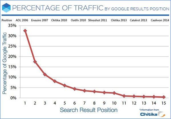 TCS-blog_percentage-traffic
