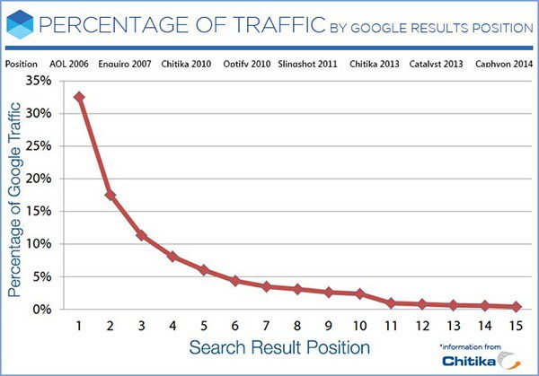 TCS-blog_percentage-traffic