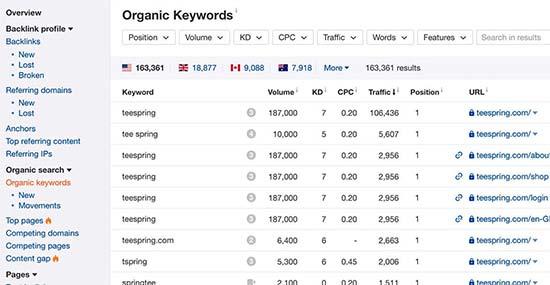 Ahrefs یکی از قدرتمندترین ابزار جستجو در کلمات کلیدی در بازار است